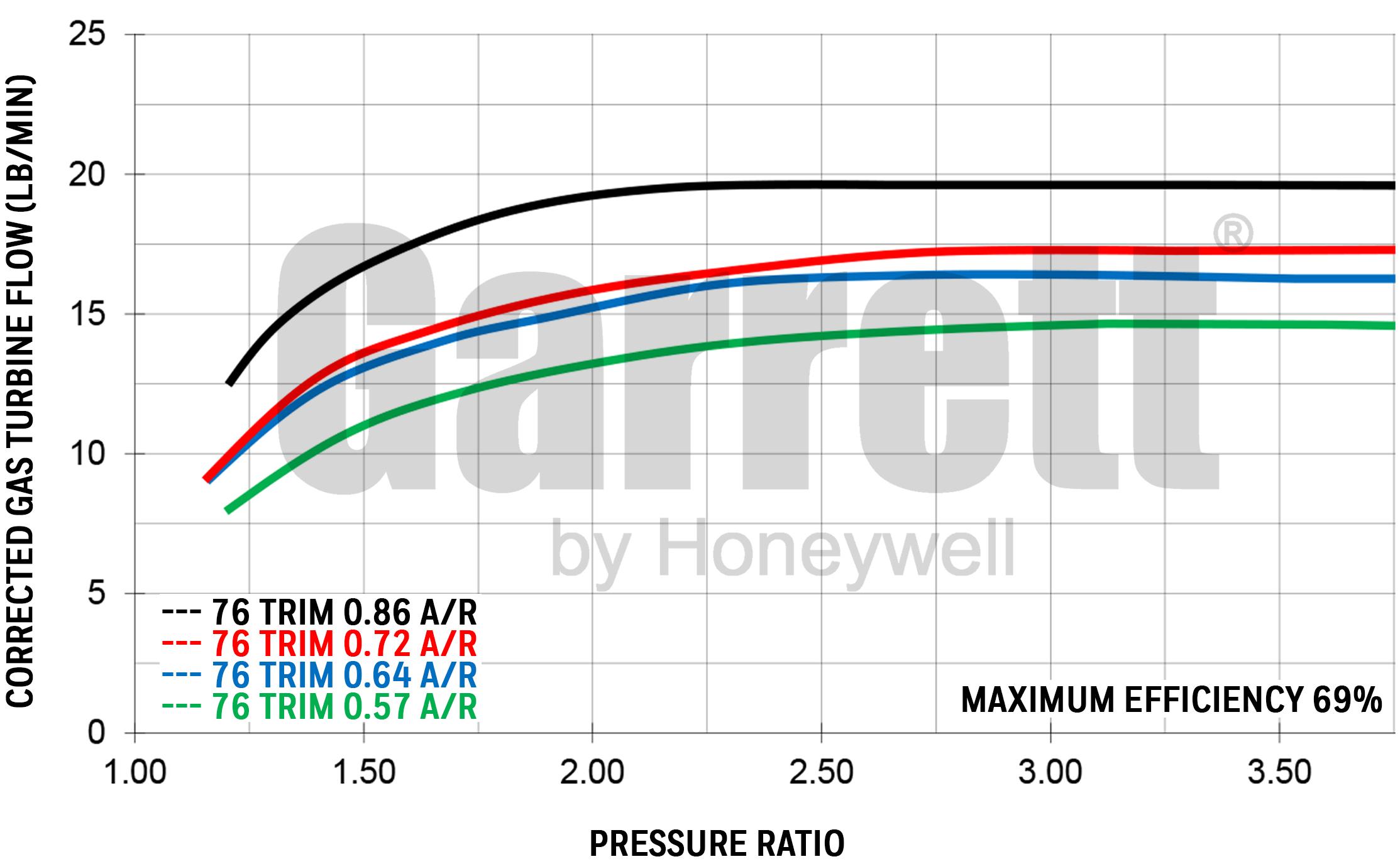Exhaust Flow Chart