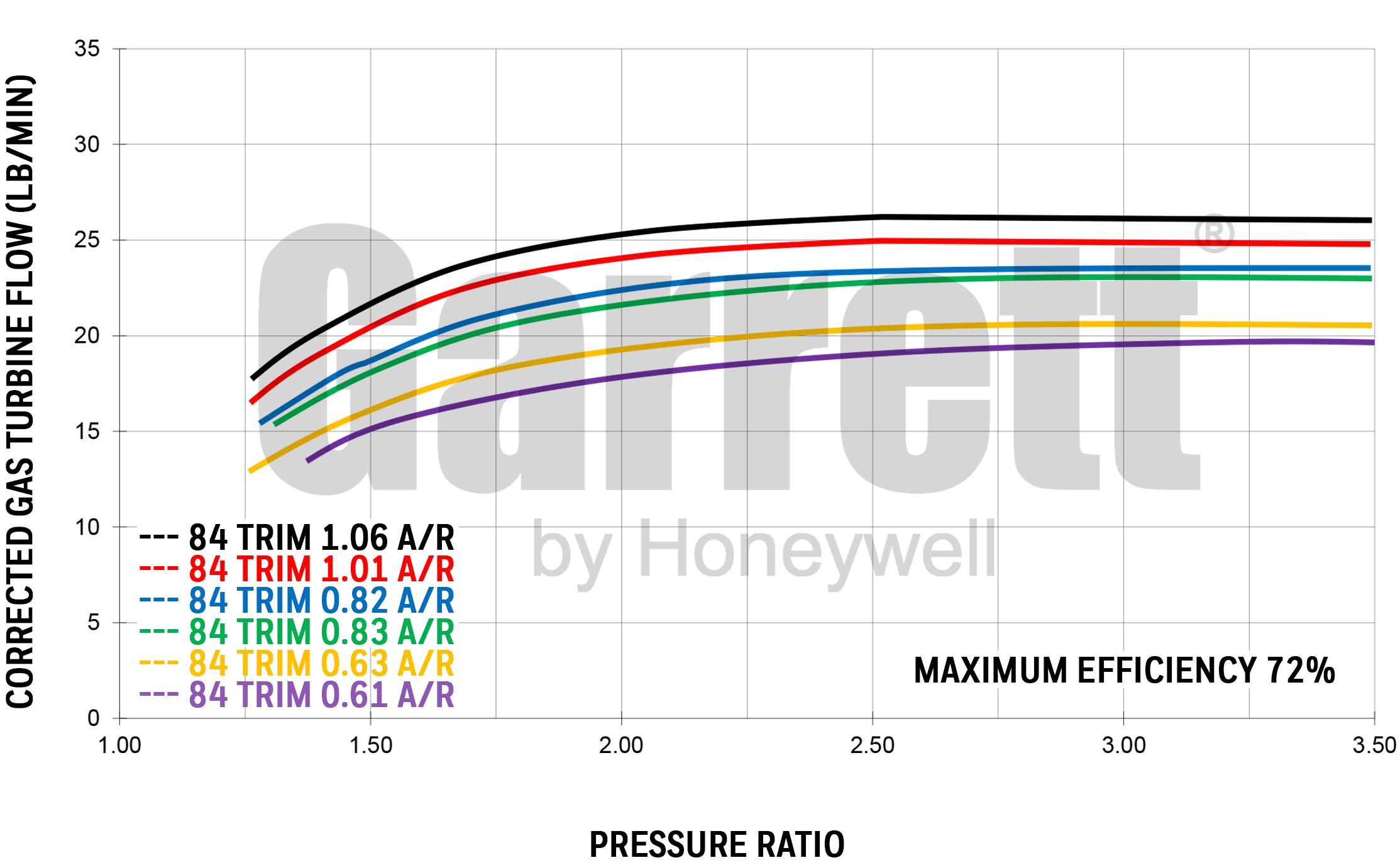 Exhaust flow chart GTX3076R GEN2