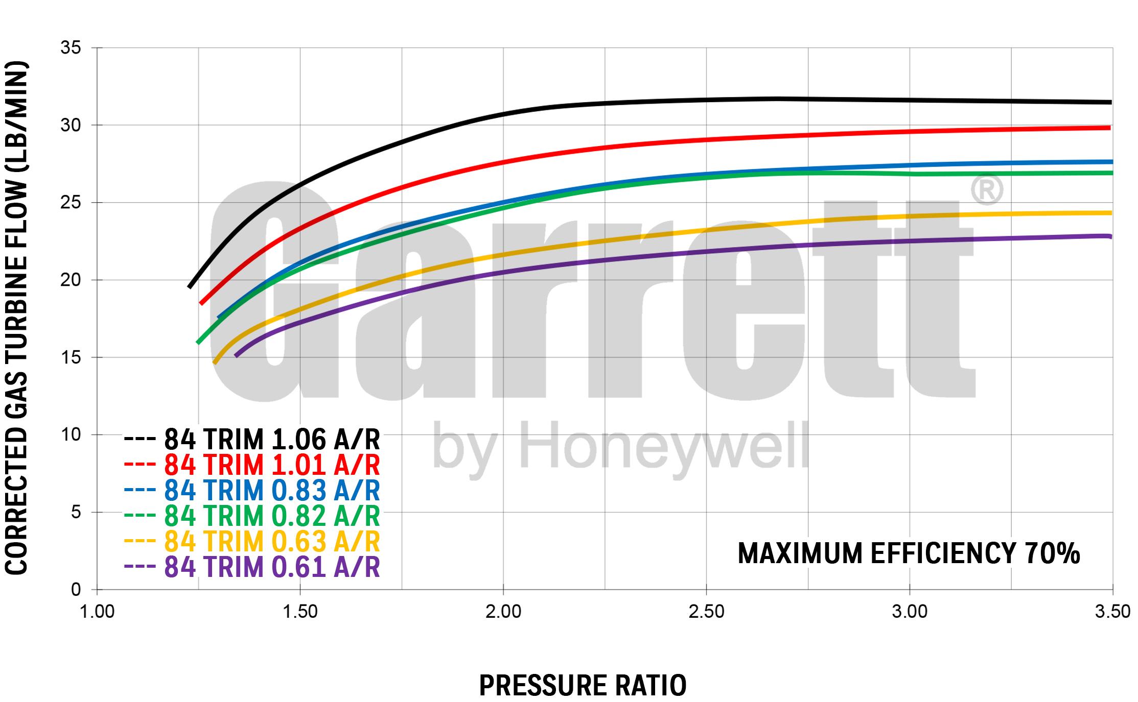 Exhaust flow chart GTX3582R GEN2 Reverse
